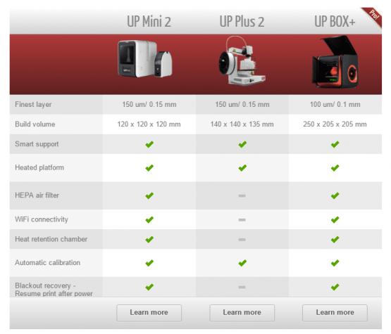UP Plus 2 3D Printer